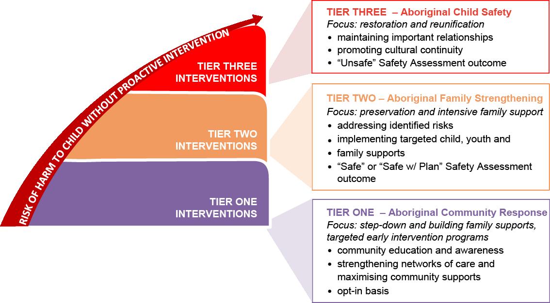 absec-aboriginal-continuum-of-support